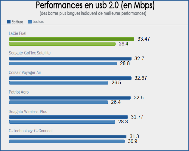 Performances USB 2.0