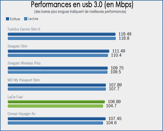 Performances USB 3.0