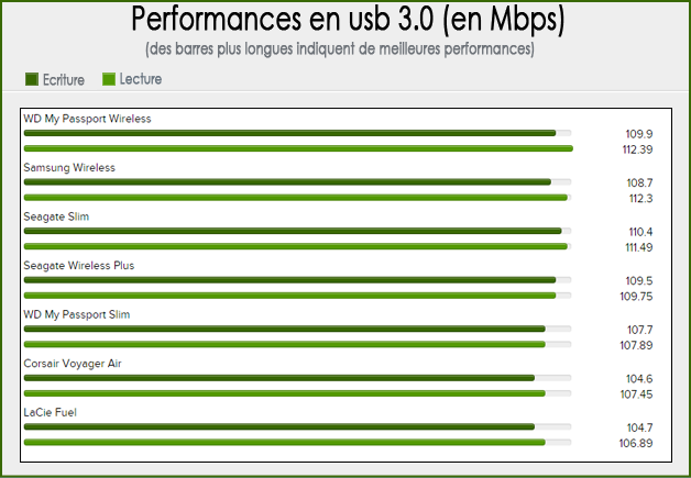 Performances en Transfert USB 3.0