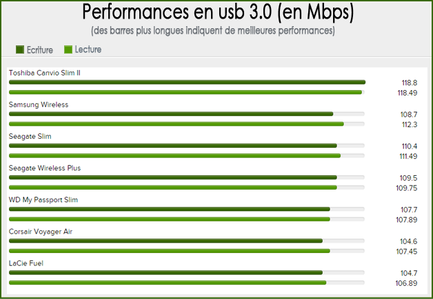Performances en USB3.0